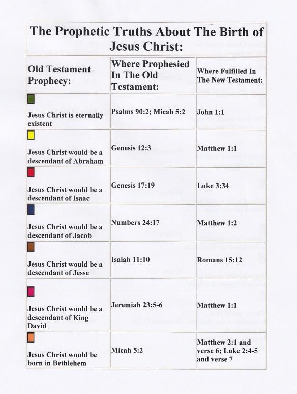 Prophetic Truths p1