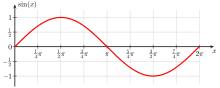 Sine wave (credit Wikipedia)
