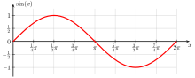 Sine wave (credit Wikipedia)