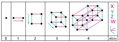Representation of the first four dimensions. (Wickipedia)